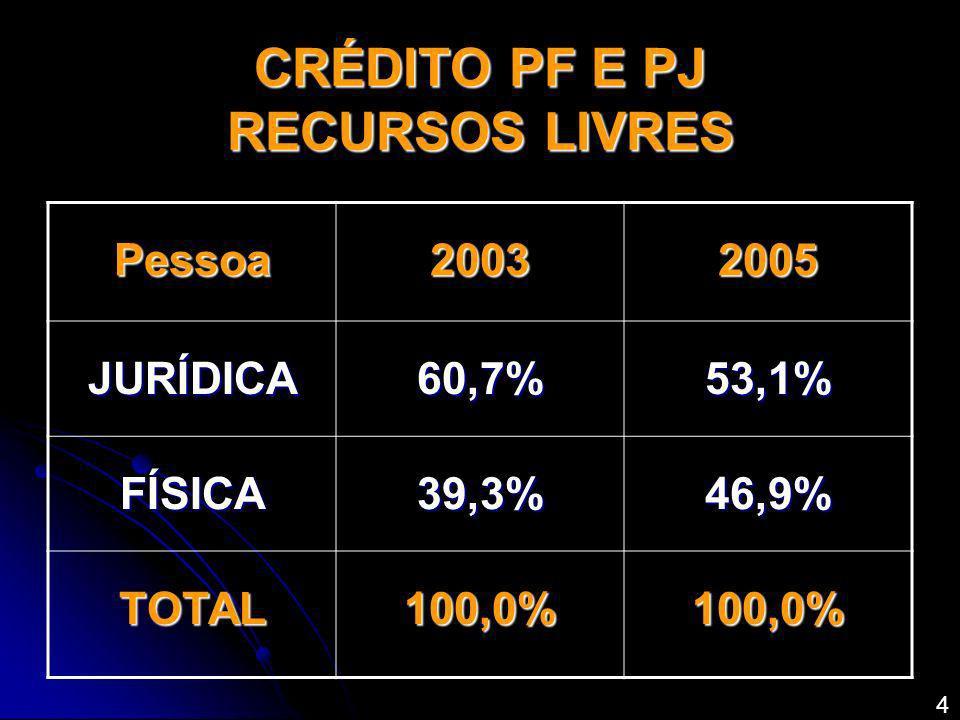 CRÉDITO PF E PJ RECURSOS LIVRES Pessoa20032005 JURÍDICA60,7%53,1% FÍSICA39,3%46,9% TOTAL100,0%100,0% 4