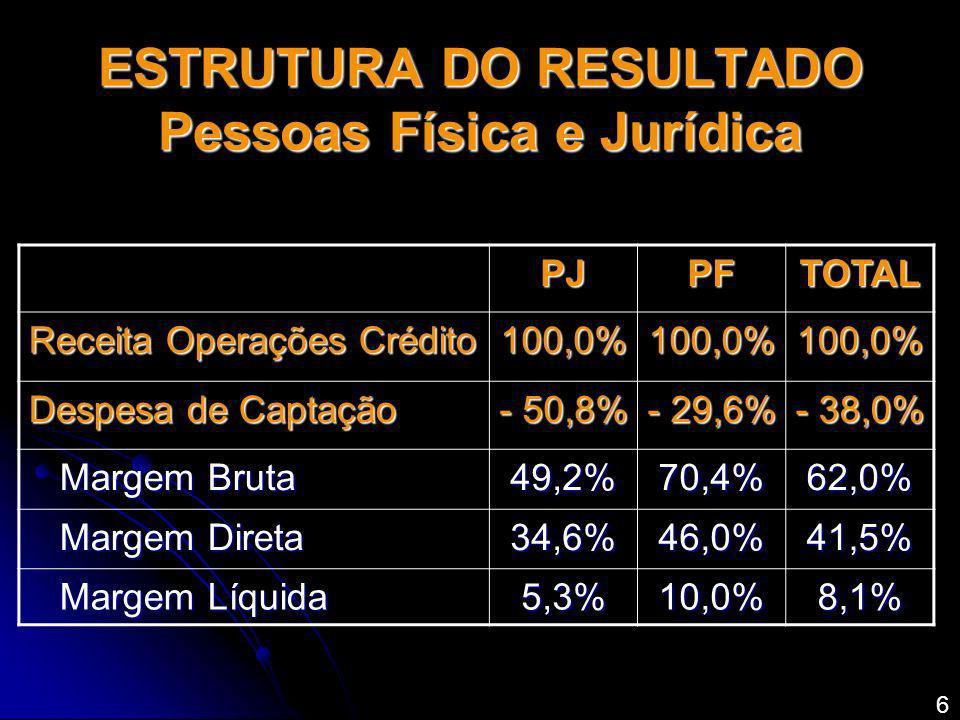 ESTRUTURA DO RESULTADO Pessoas Física e Jurídica PJPFTOTAL Receita Operações Crédito 100,0%100,0%100,0% Despesa de Captação - 50,8% - 29,6% - 38,0% Ma