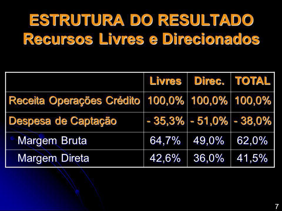 ESTRUTURA DO RESULTADO Recursos Livres e Direcionados LivresDirec.TOTAL Receita Operações Crédito 100,0%100,0%100,0% Despesa de Captação - 35,3% - 51,