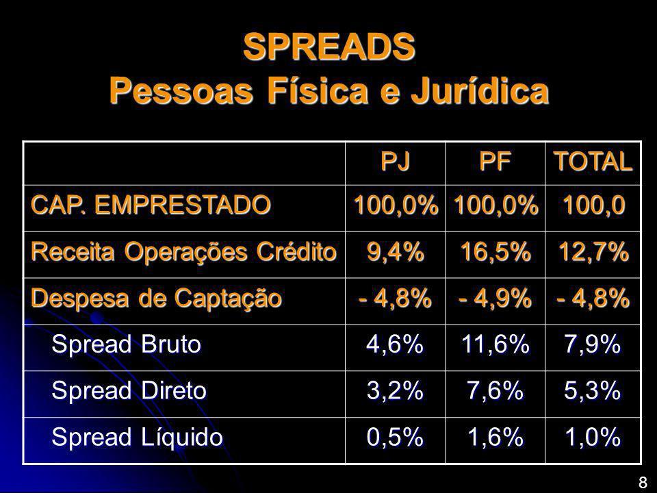 SPREADS Pessoas Física e Jurídica PJPFTOTAL CAP. EMPRESTADO 100,0%100,0%100,0 Receita Operações Crédito 9,4%16,5%12,7% Despesa de Captação - 4,8% - 4,