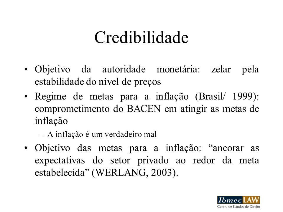 Credibilidade Objetivo da autoridade monetária: zelar pela estabilidade do nível de preços Regime de metas para a inflação (Brasil/ 1999): comprometimento do BACEN em atingir as metas de inflação –A inflação é um verdadeiro mal Objetivo das metas para a inflação: ancorar as expectativas do setor privado ao redor da meta estabelecida (WERLANG, 2003).