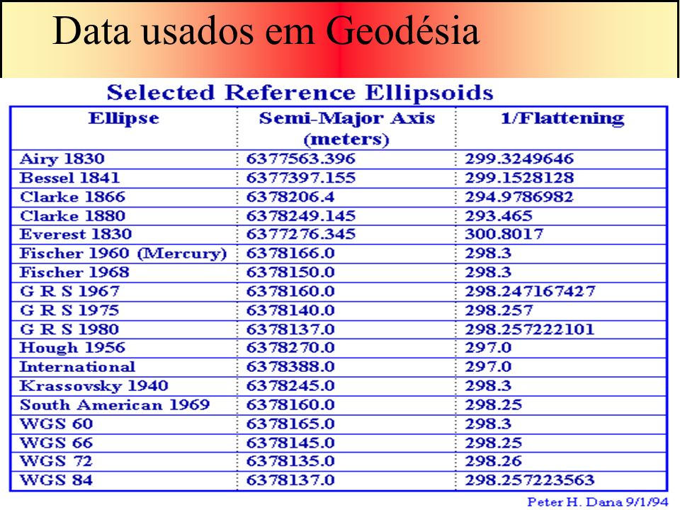 Data usados em Geodésia