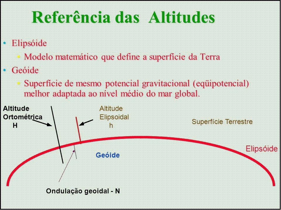 Referência das Altitudes ElipsóideElipsóide Modelo matemático que define a superfície da TerraModelo matemático que define a superfície da Terra Geóid