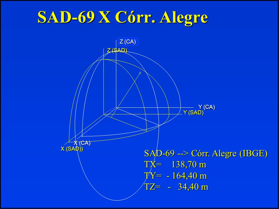 SAD-69 X Córr. Alegre X (SAD)) Y (SAD) Z (SAD) Y (CA) X (CA) Z (CA) SAD-69 --> Córr. Alegre (IBGE) TX= 138,70 m TY= - 164,40 m TZ= - 34,40 m