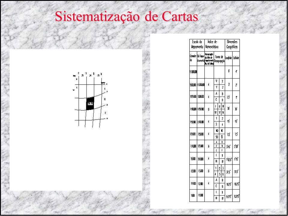 Sistematização de Cartas