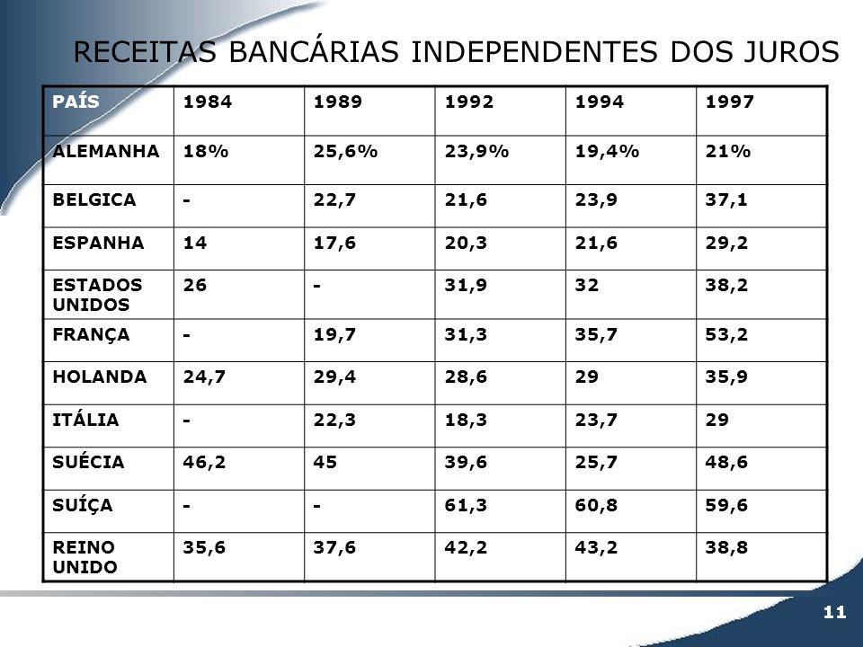 11 RECEITAS BANCÁRIAS INDEPENDENTES DOS JUROS PAÍS19841989199219941997 ALEMANHA18%25,6%23,9%19,4%21% BELGICA-22,721,623,937,1 ESPANHA1417,620,321,629,
