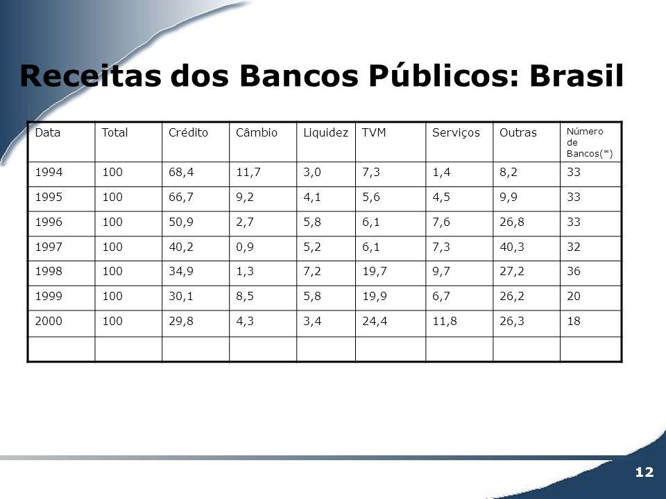 12 Receitas dos Bancos Públicos: Brasil DataTotalCréditoCâmbioLiquidezTVMServiçosOutras Número de Bancos(*) 199410068,411,73,07,31,48,233 199510066,79