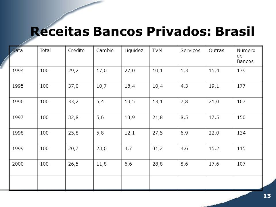 13 Receitas Bancos Privados: Brasil DataTotalCréditoCâmbioLiquidezTVMServiçosOutrasNúmero de Bancos 199410029,217,027,010,11,315,4179 199510037,010,71