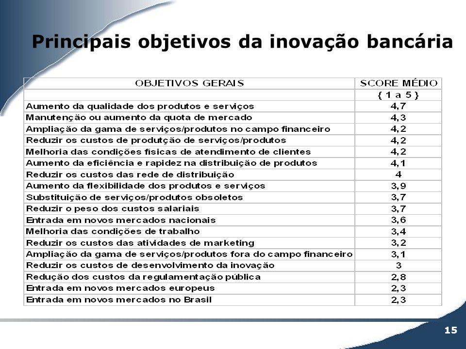15 Principais objetivos da inovação bancária