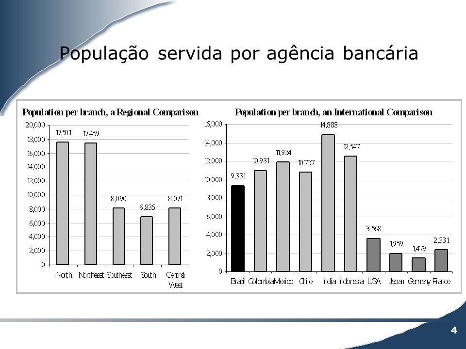 4 População servida por agência bancária