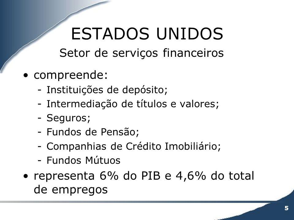 5 ESTADOS UNIDOS compreende: -Instituições de depósito; -Intermediação de títulos e valores; -Seguros; -Fundos de Pensão; -Companhias de Crédito Imobi
