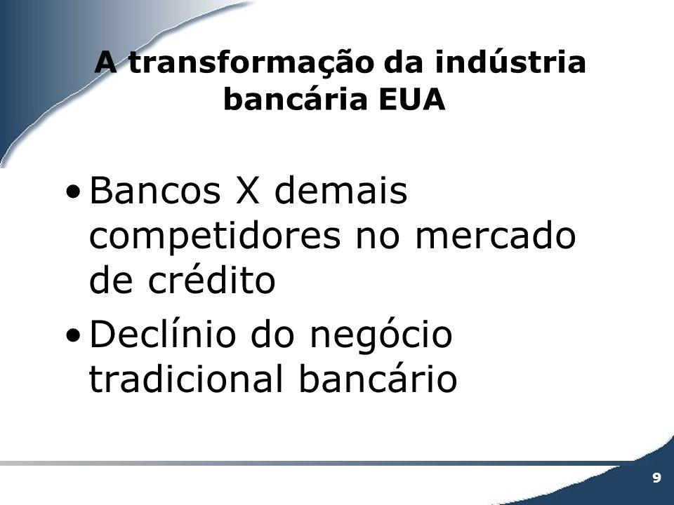 9 A transformação da indústria bancária EUA Bancos X demais competidores no mercado de crédito Declínio do negócio tradicional bancário
