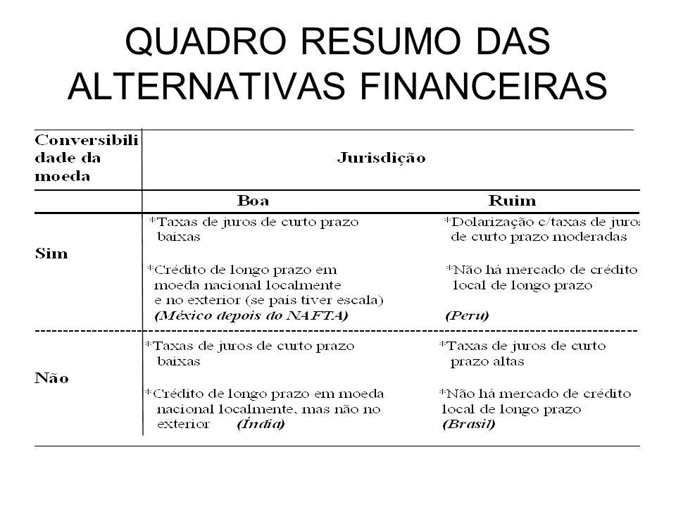 QUADRO RESUMO DAS ALTERNATIVAS FINANCEIRAS