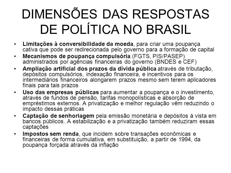 DIMENSÕES DAS RESPOSTAS DE POLÍTICA NO BRASIL Limitações à conversibilidade da moeda, para criar uma poupança cativa que pode ser redirecionada pelo g