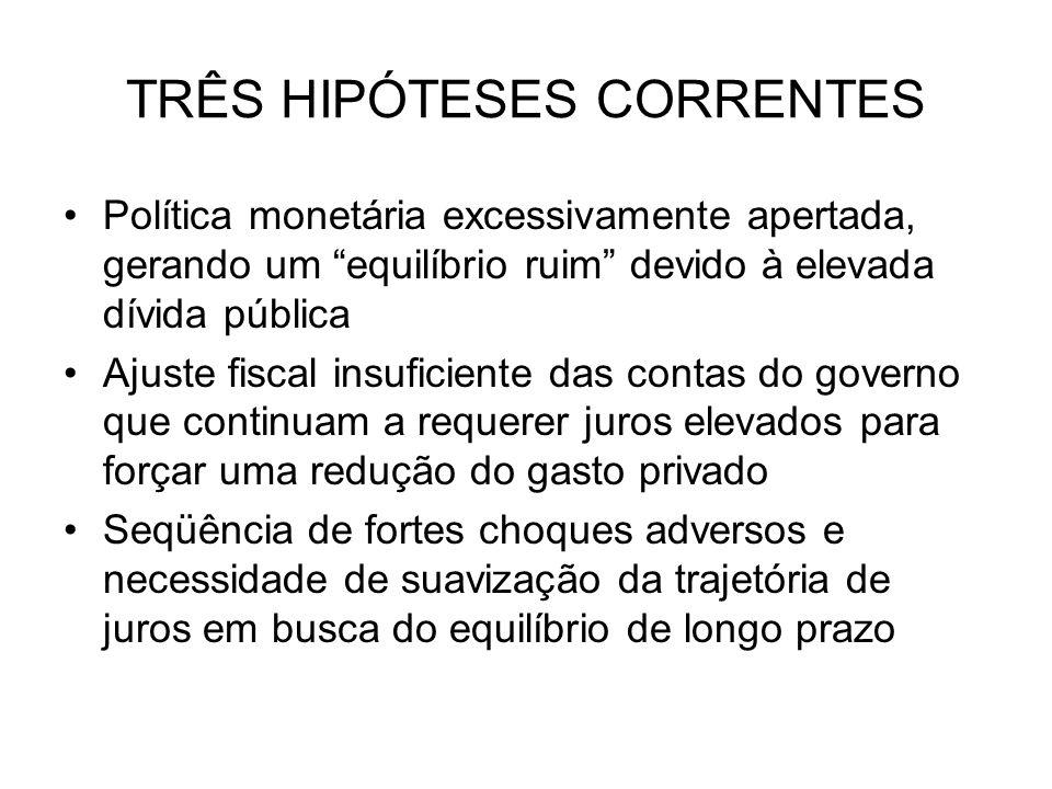TRÊS HIPÓTESES CORRENTES Política monetária excessivamente apertada, gerando um equilíbrio ruim devido à elevada dívida pública Ajuste fiscal insufici