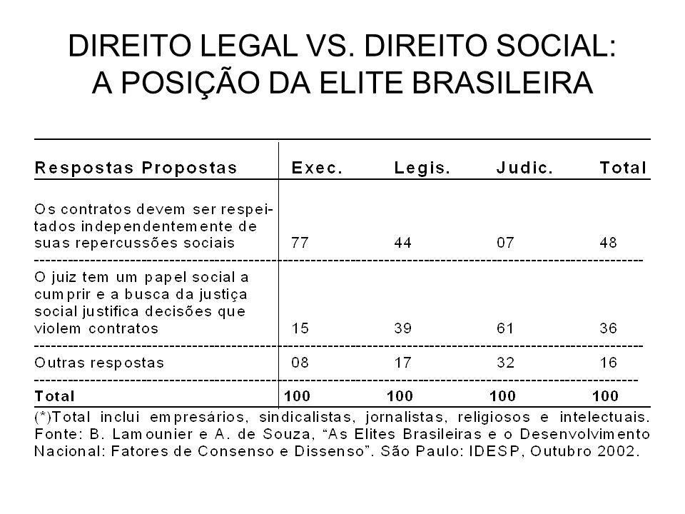 DIREITO LEGAL VS. DIREITO SOCIAL: A POSIÇÃO DA ELITE BRASILEIRA