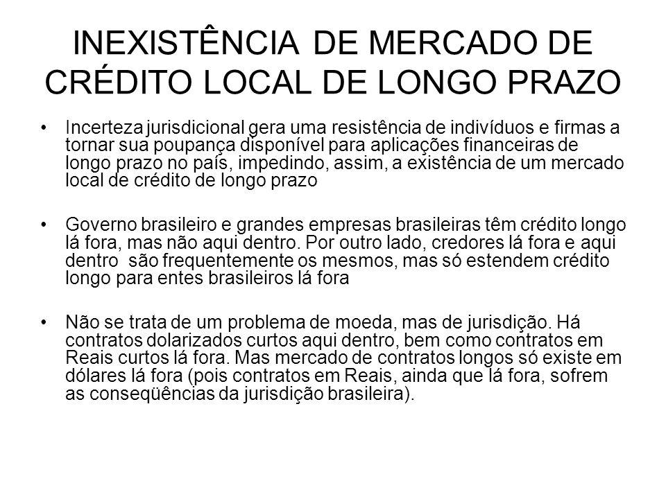 INEXISTÊNCIA DE MERCADO DE CRÉDITO LOCAL DE LONGO PRAZO Incerteza jurisdicional gera uma resistência de indivíduos e firmas a tornar sua poupança disp