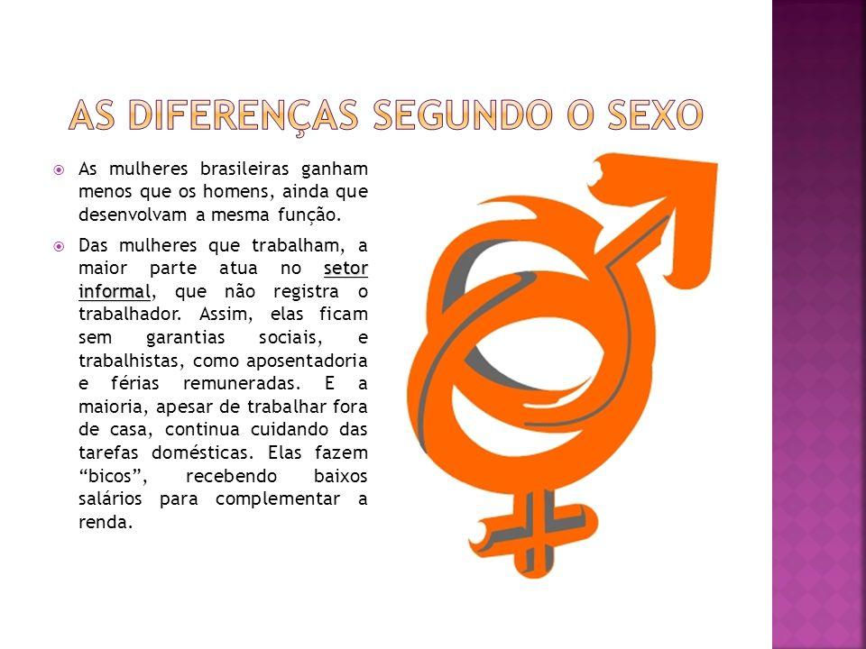 As mulheres brasileiras ganham menos que os homens, ainda que desenvolvam a mesma função. setor informal Das mulheres que trabalham, a maior parte atu