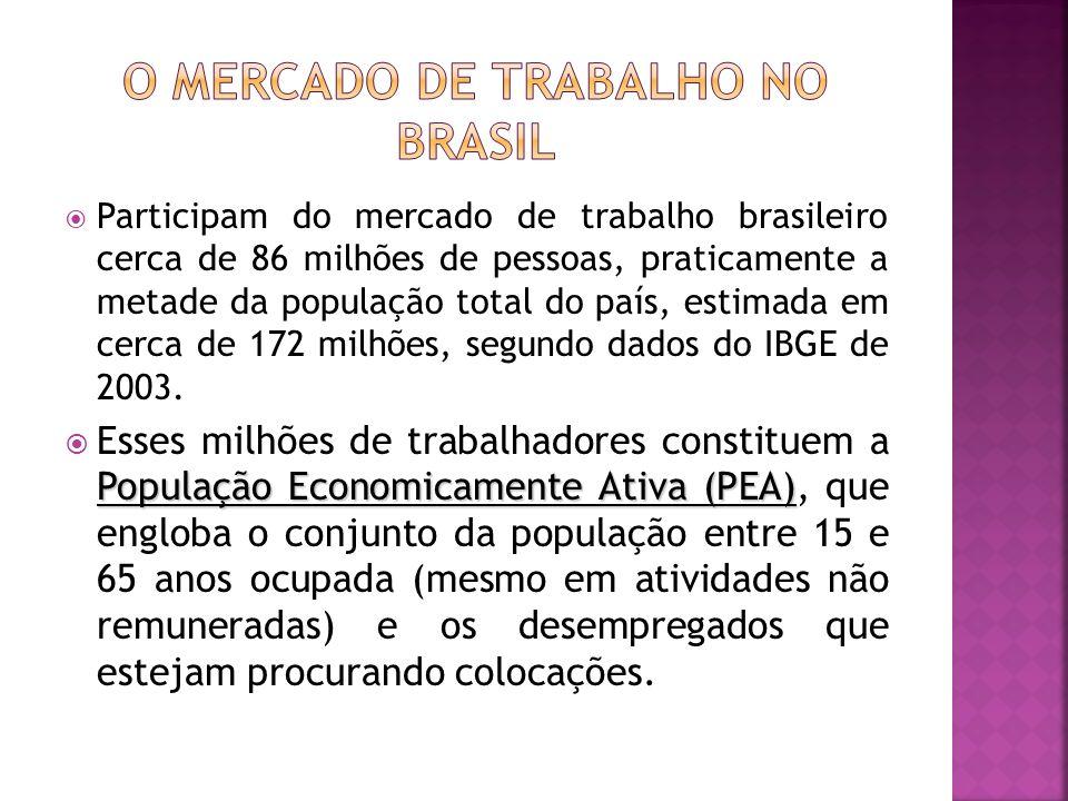 Participam do mercado de trabalho brasileiro cerca de 86 milhões de pessoas, praticamente a metade da população total do país, estimada em cerca de 17