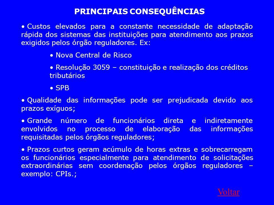 PRINCIPAIS CONSEQUÊNCIAS Custos elevados para a constante necessidade de adaptação rápida dos sistemas das instituições para atendimento aos prazos ex