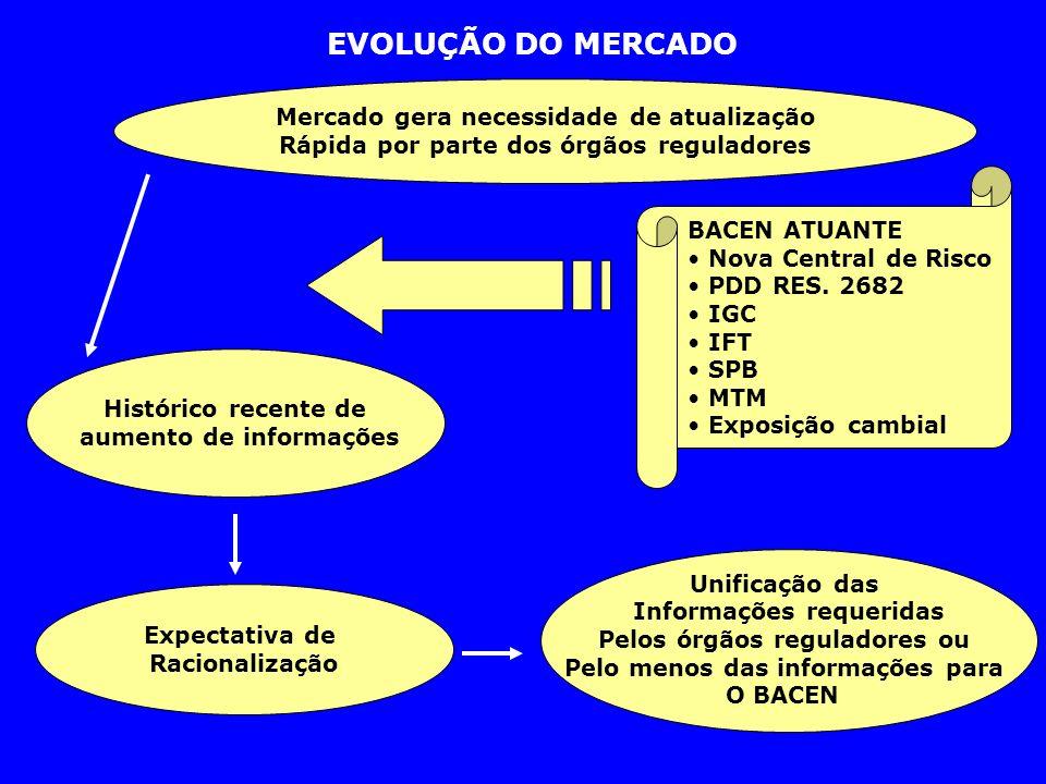 EVOLUÇÃO DO MERCADO Mercado gera necessidade de atualização Rápida por parte dos órgãos reguladores BACEN ATUANTE Nova Central de Risco PDD RES. 2682