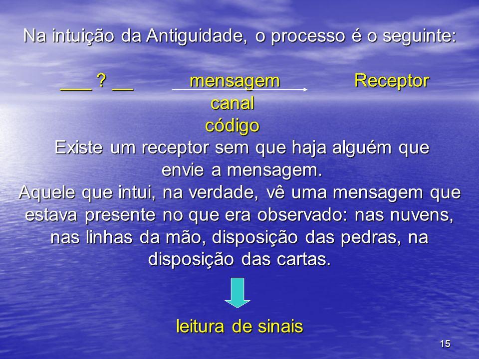 15 Na intuição da Antiguidade, o processo é o seguinte: ___ ? __ mensagem Receptor ___ ? __ mensagem Receptor canal canal código código Existe um rece
