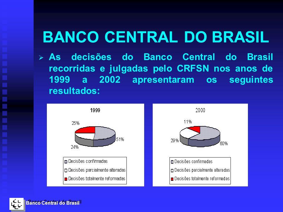 Banco Central do Brasil BANCO CENTRAL DO BRASIL As decisões do Banco Central do Brasil recorridas e julgadas pelo CRFSN nos anos de 1999 a 2002 aprese
