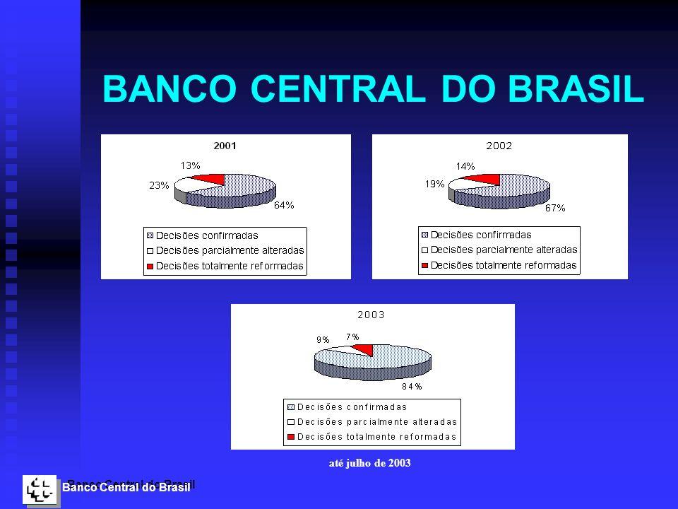 Banco Central do Brasil BANCO CENTRAL DO BRASIL até julho de 2003