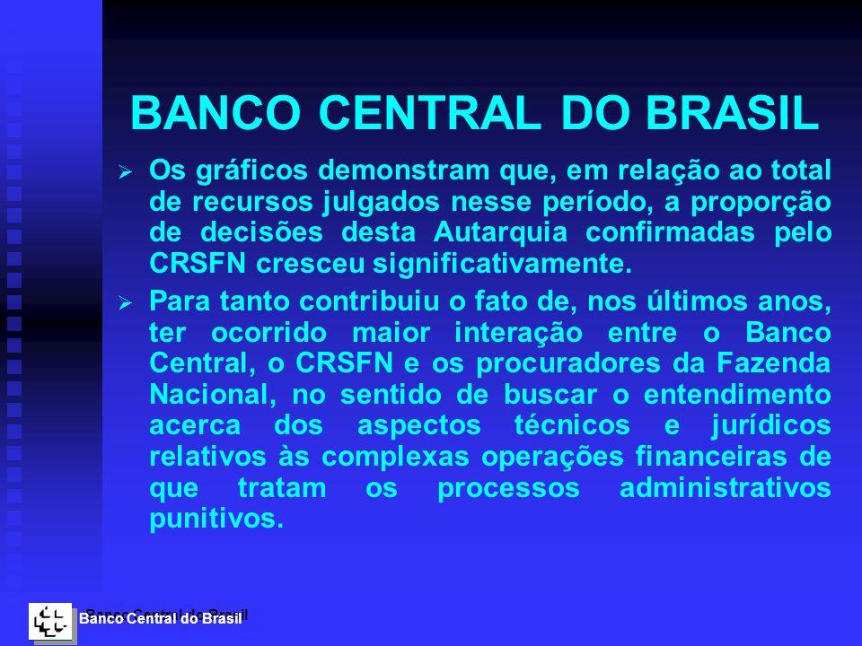 Banco Central do Brasil BANCO CENTRAL DO BRASIL Os gráficos demonstram que, em relação ao total de recursos julgados nesse período, a proporção de dec