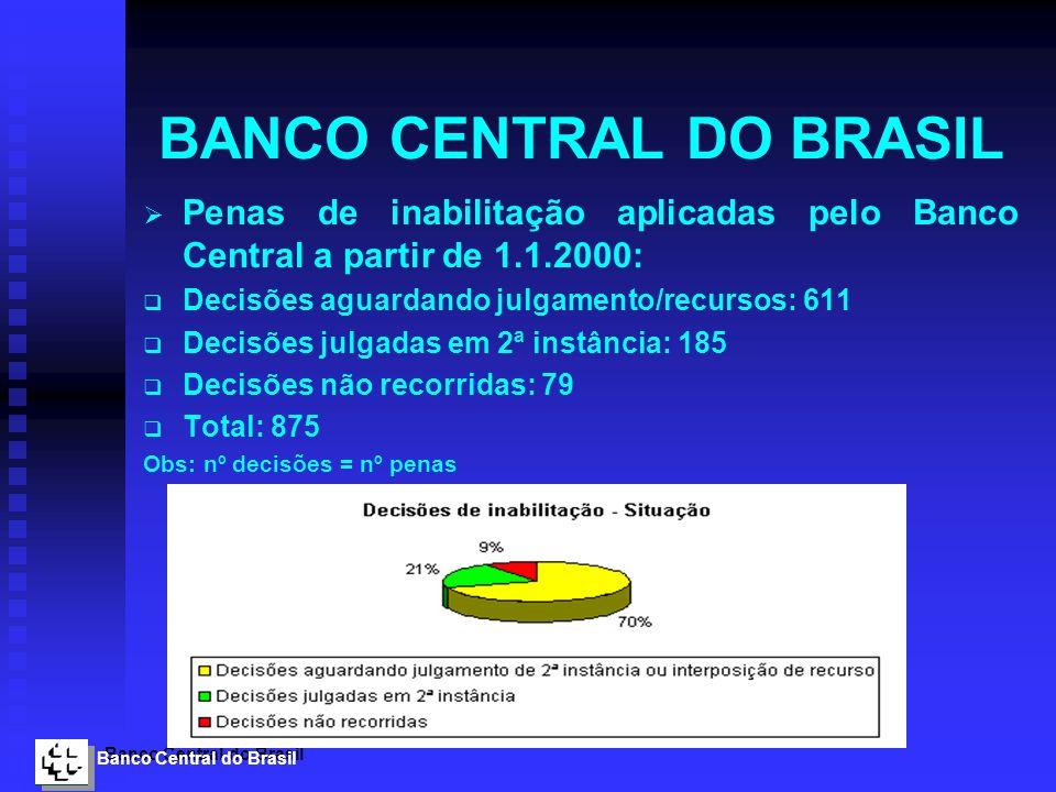 Banco Central do Brasil BANCO CENTRAL DO BRASIL Penas de inabilitação aplicadas pelo Banco Central a partir de 1.1.2000: Decisões aguardando julgament