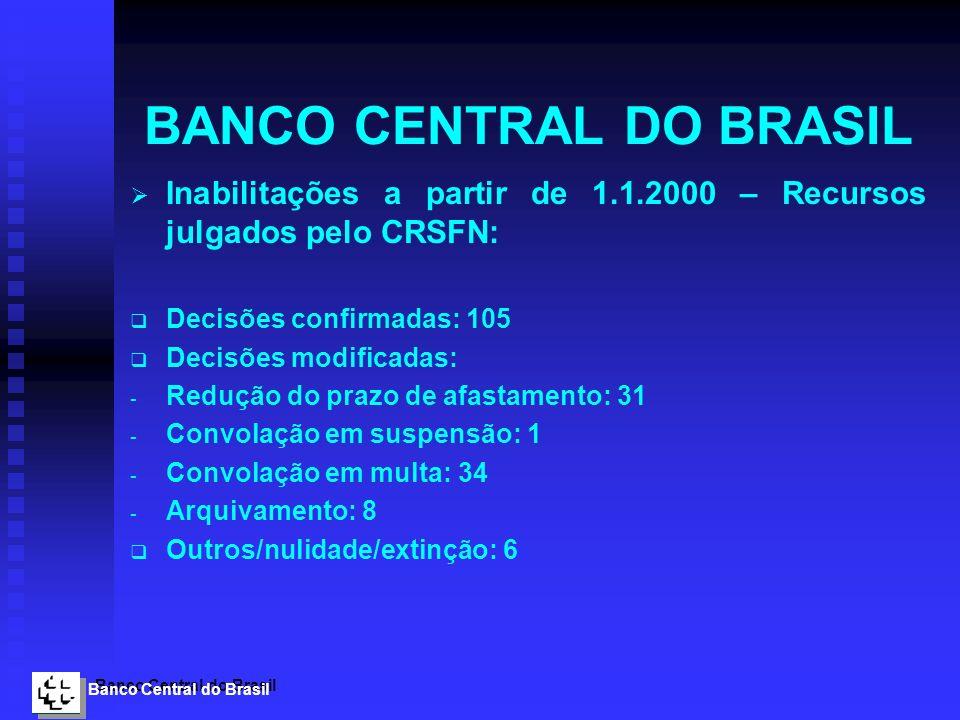 Banco Central do Brasil BANCO CENTRAL DO BRASIL Inabilitações a partir de 1.1.2000 – Recursos julgados pelo CRSFN: Decisões confirmadas: 105 Decisões