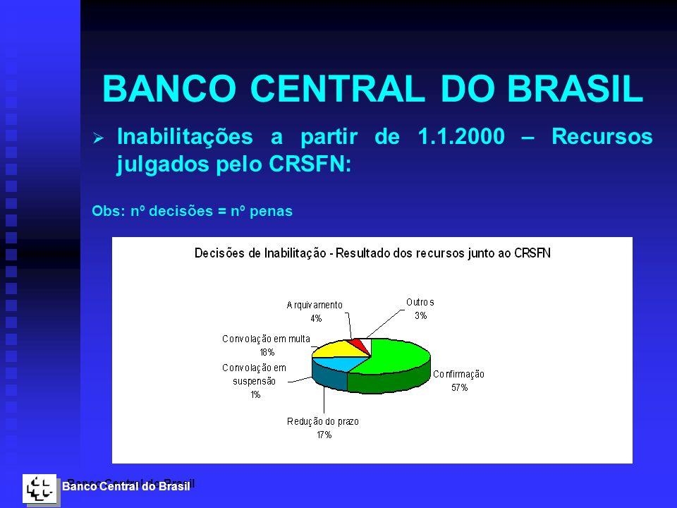 Banco Central do Brasil BANCO CENTRAL DO BRASIL Inabilitações a partir de 1.1.2000 – Recursos julgados pelo CRSFN: Obs: nº decisões = nº penas