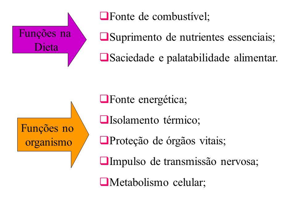 Funções na Dieta Fonte de combustível; Suprimento de nutrientes essenciais; Saciedade e palatabilidade alimentar. Fonte energética; Isolamento térmico