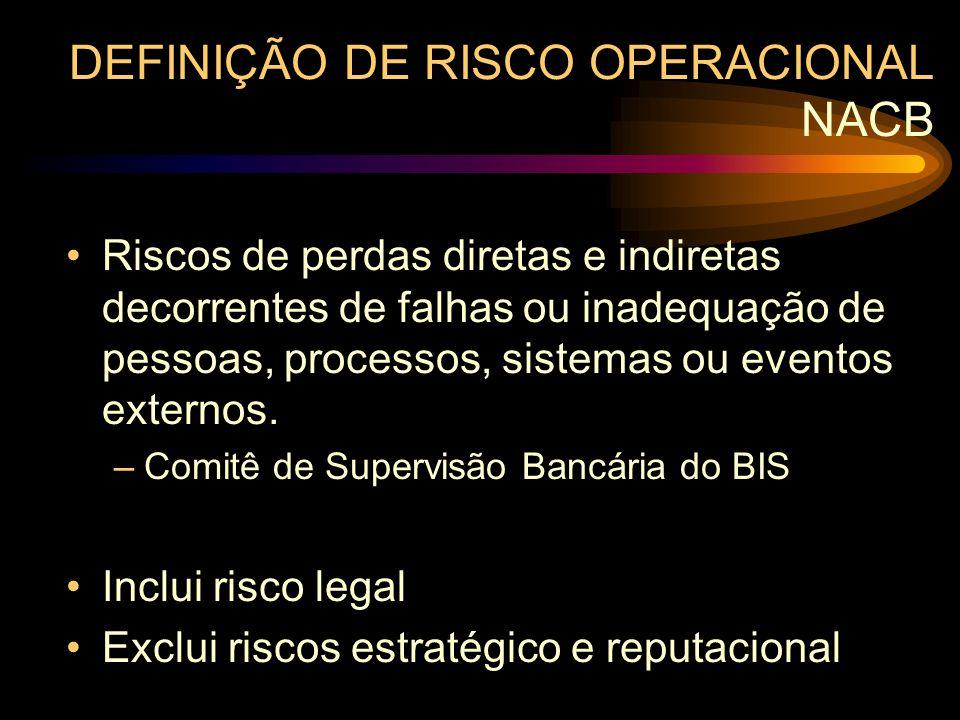 DEFINIÇÃO DE RISCO OPERACIONAL NACB Riscos de perdas diretas e indiretas decorrentes de falhas ou inadequação de pessoas, processos, sistemas ou event