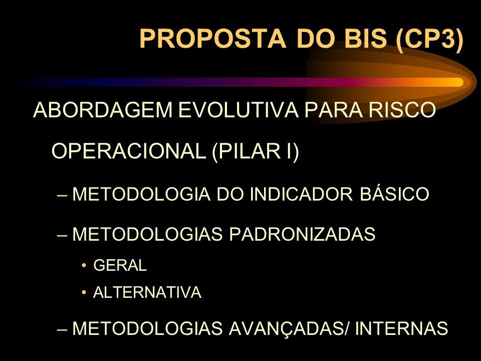 PROPOSTA DO BIS (CP3) ABORDAGEM EVOLUTIVA PARA RISCO OPERACIONAL (PILAR I) –METODOLOGIA DO INDICADOR BÁSICO –METODOLOGIAS PADRONIZADAS GERAL ALTERNATI