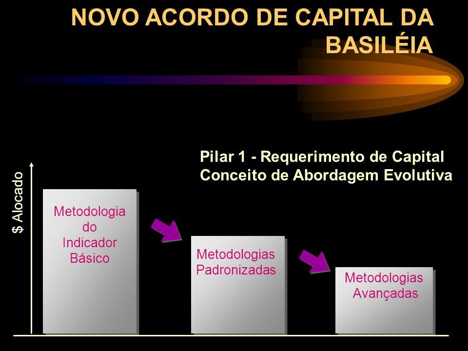 Pilar 1 - Requerimento de Capital Conceito de Abordagem Evolutiva Metodologia do Indicador Básico Metodologias Padronizadas Metodologias Avançadas $ A