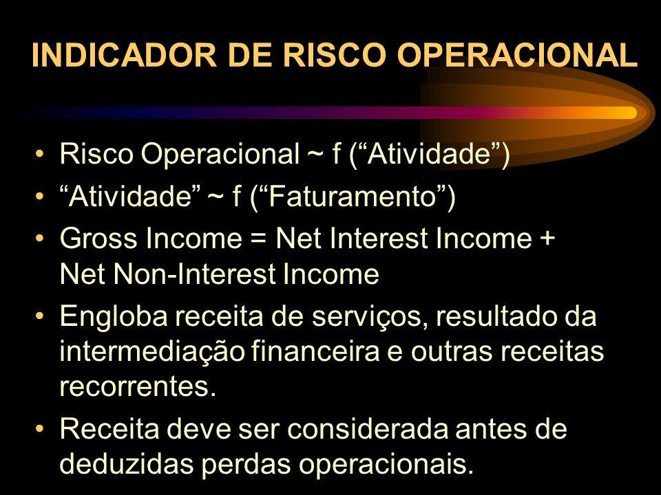 Risco Operacional ~ f (Atividade) Atividade ~ f (Faturamento) Gross Income = Net Interest Income + Net Non-Interest Income Engloba receita de serviços