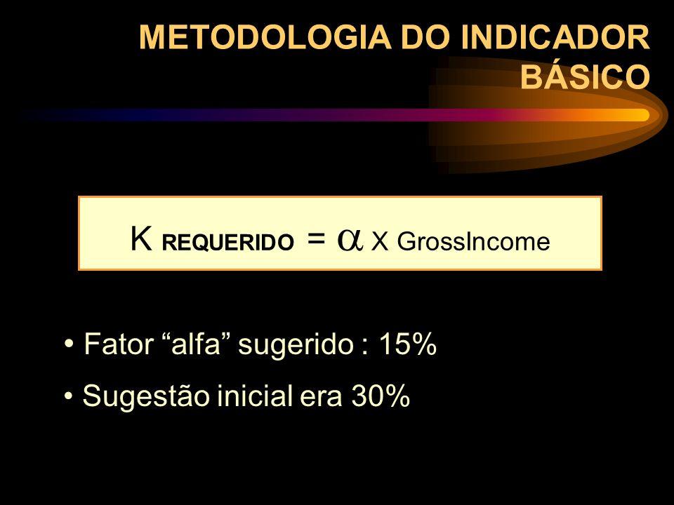 METODOLOGIA DO INDICADOR BÁSICO Fator alfa sugerido : 15% Sugestão inicial era 30% K REQUERIDO = X GrossIncome