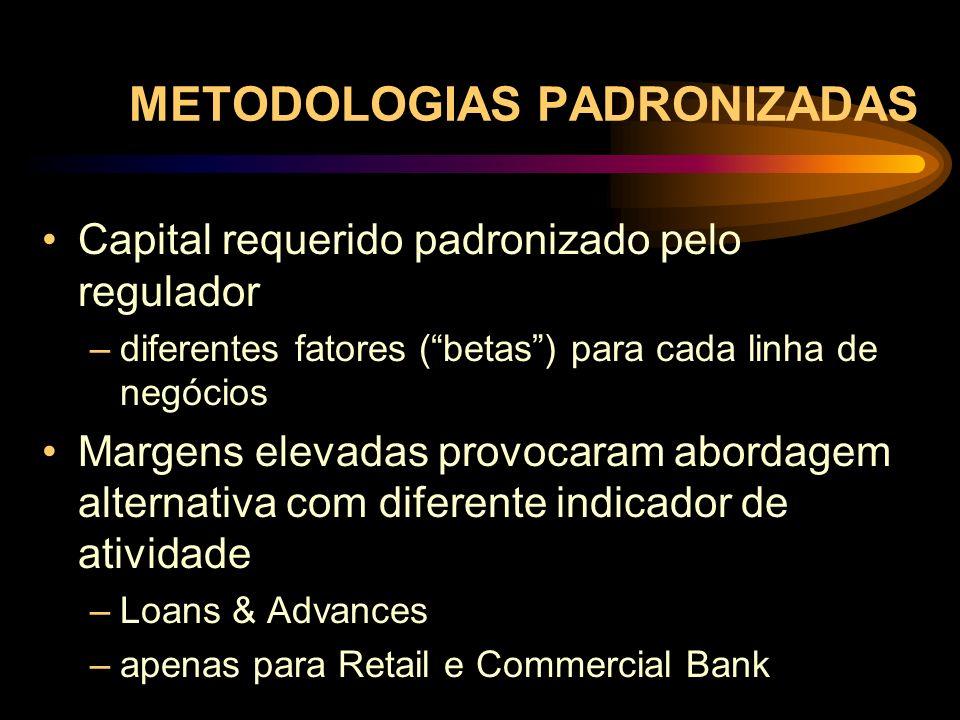 METODOLOGIAS PADRONIZADAS Capital requerido padronizado pelo regulador –diferentes fatores (betas) para cada linha de negócios Margens elevadas provoc