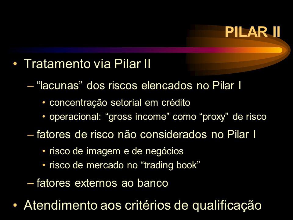 PILAR II Tratamento via Pilar II –lacunas dos riscos elencados no Pilar I concentração setorial em crédito operacional: gross income como proxy de ris