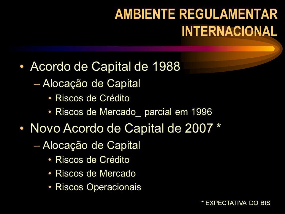 AMBIENTE REGULAMENTAR INTERNACIONAL Acordo de Capital de 1988 –Alocação de Capital Riscos de Crédito Riscos de Mercado_ parcial em 1996 Novo Acordo de