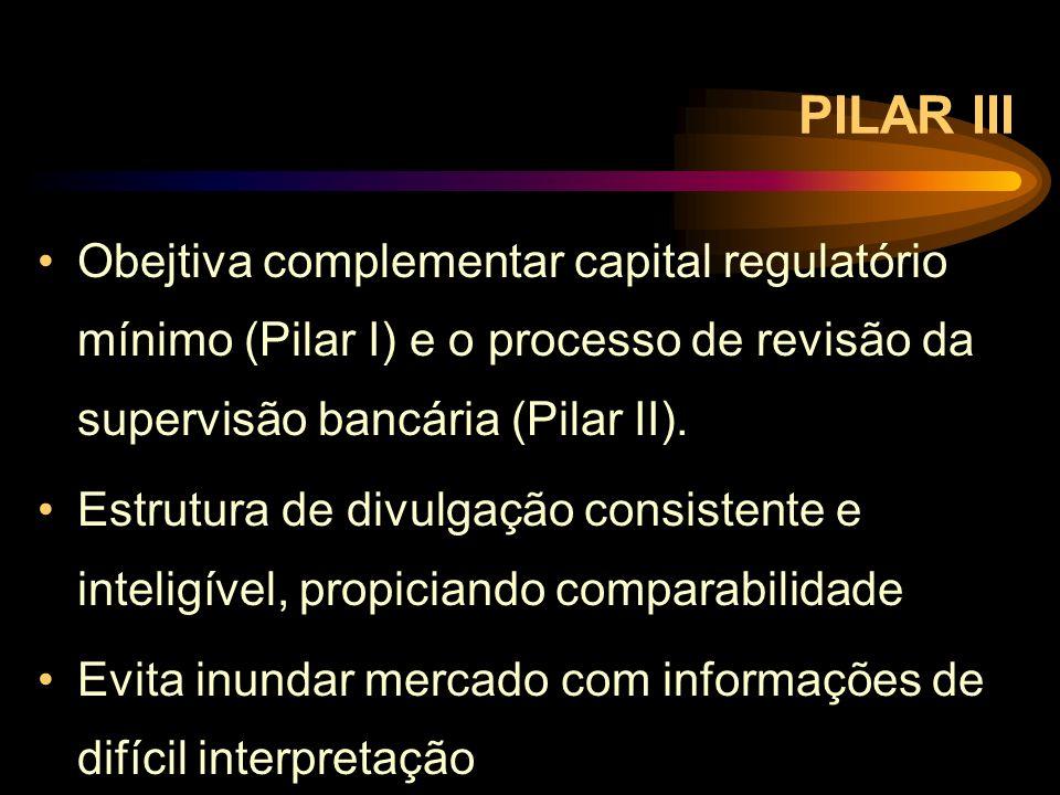 PILAR III Obejtiva complementar capital regulatório mínimo (Pilar I) e o processo de revisão da supervisão bancária (Pilar II). Estrutura de divulgaçã