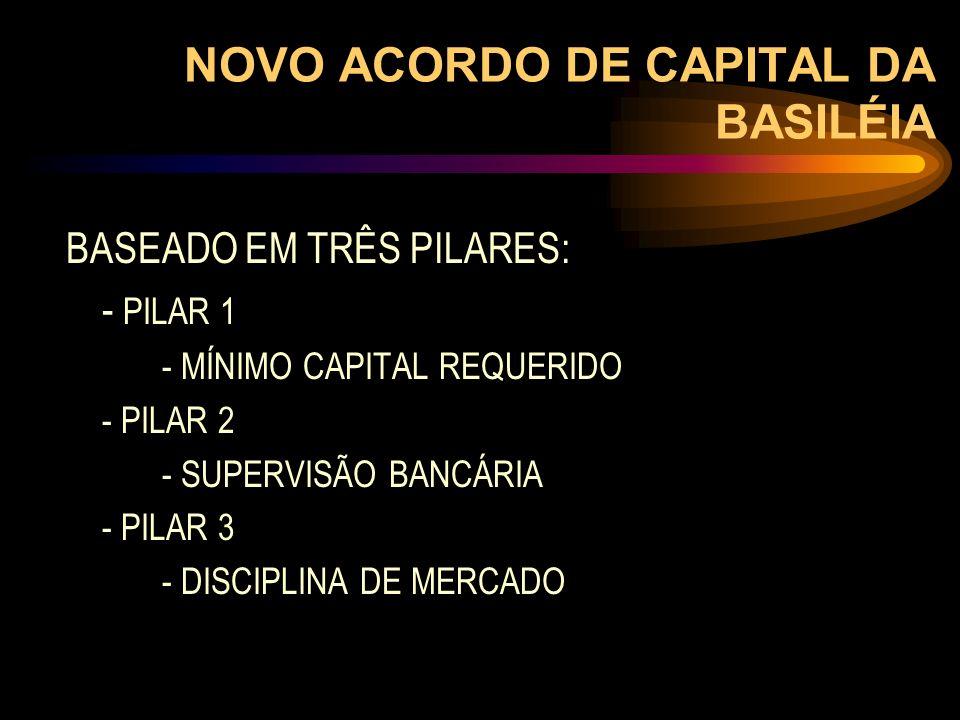 NOVO ACORDO DE CAPITAL DA BASILÉIA BASEADO EM TRÊS PILARES: - PILAR 1 - MÍNIMO CAPITAL REQUERIDO - PILAR 2 - SUPERVISÃO BANCÁRIA - PILAR 3 - DISCIPLIN