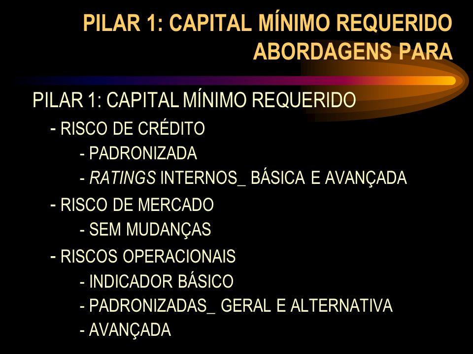 PILAR 1: CAPITAL MÍNIMO REQUERIDO - RISCO DE CRÉDITO - PADRONIZADA - RATINGS INTERNOS_ BÁSICA E AVANÇADA - RISCO DE MERCADO - SEM MUDANÇAS - RISCOS OP