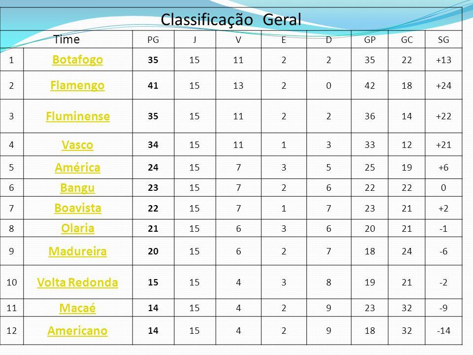 Classificação Geral Time PGJVEDGPGCSG 1 Botafogo 351511223522+13 2 Flamengo 411513204218+24 3 Fluminense 351511223614+22 4 Vasco 341511133312+21 5 Amé