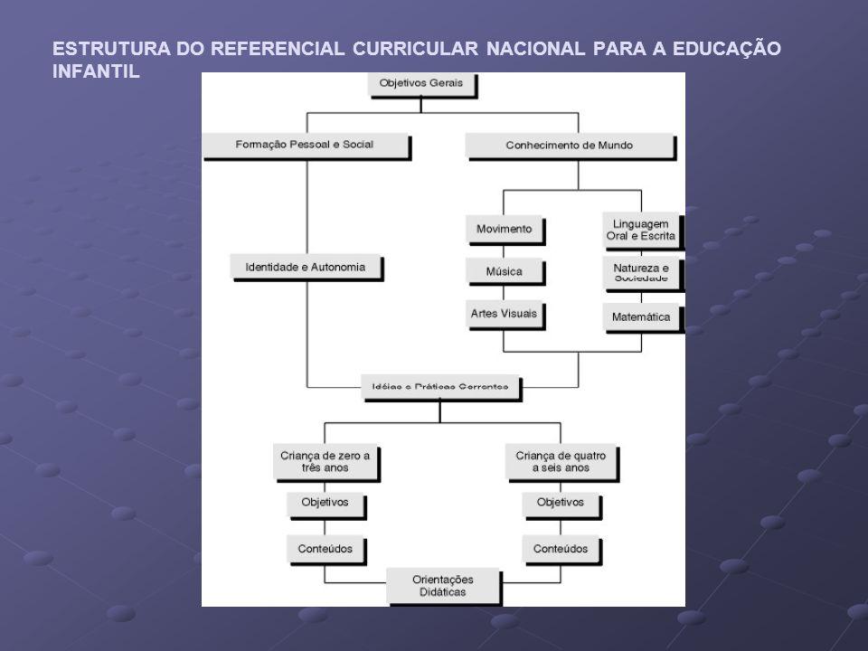 ESTRUTURA DO REFERENCIAL CURRICULAR NACIONAL PARA A EDUCAÇÃO INFANTIL