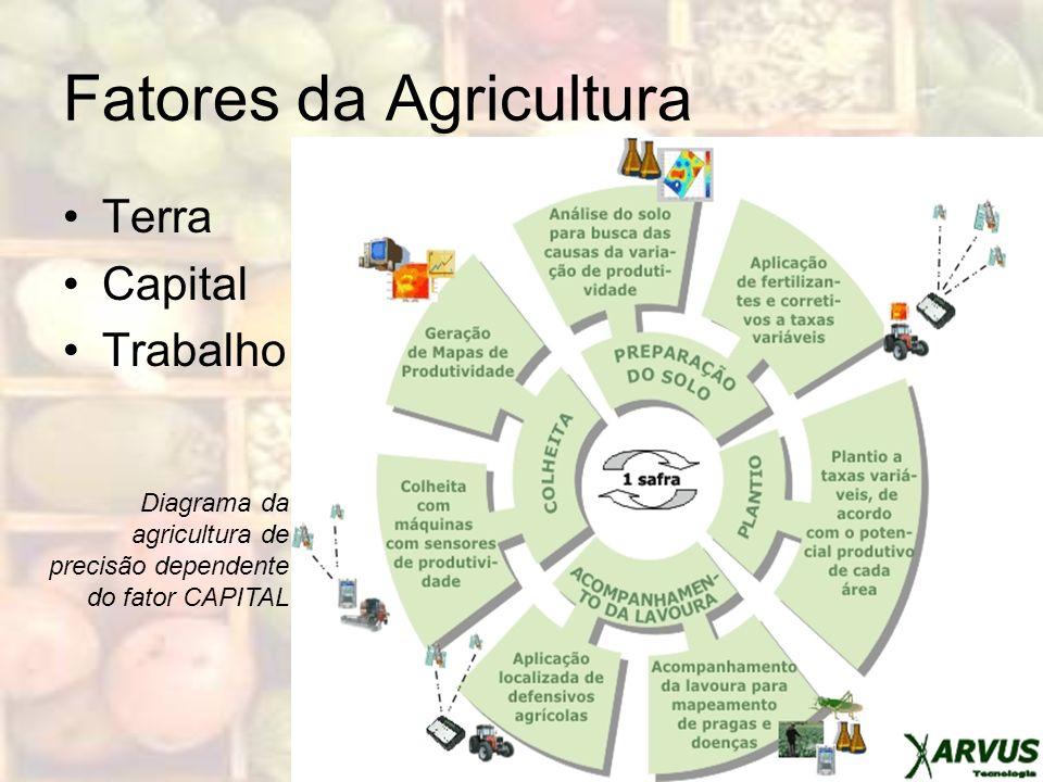 Fatores da Agricultura Terra Capital Trabalho Diagrama da agricultura de precisão dependente do fator CAPITAL