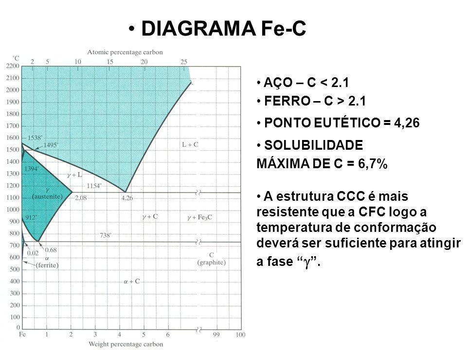 DIAGRAMA Fe-C AÇO – C < 2.1 FERRO – C > 2.1 PONTO EUTÉTICO = 4,26 SOLUBILIDADE MÁXIMA DE C = 6,7% A estrutura CCC é mais resistente que a CFC logo a t