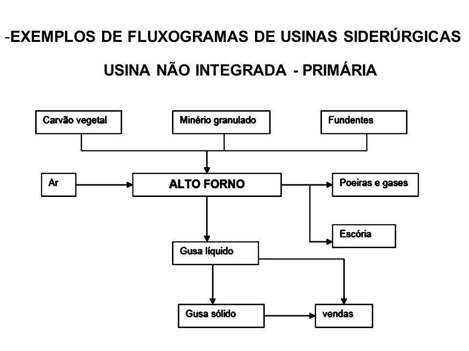 -EXEMPLOS DE FLUXOGRAMAS DE USINAS SIDERÚRGICAS USINA NÃO INTEGRADA - PRIMÁRIA