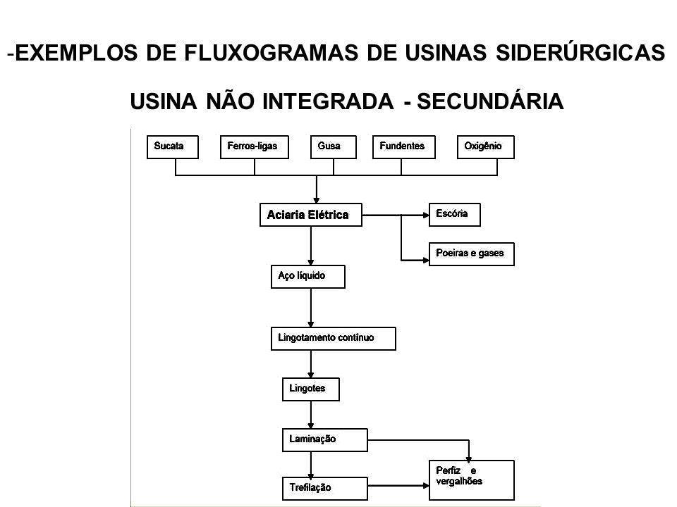 -EXEMPLOS DE FLUXOGRAMAS DE USINAS SIDERÚRGICAS USINA NÃO INTEGRADA - SECUNDÁRIA